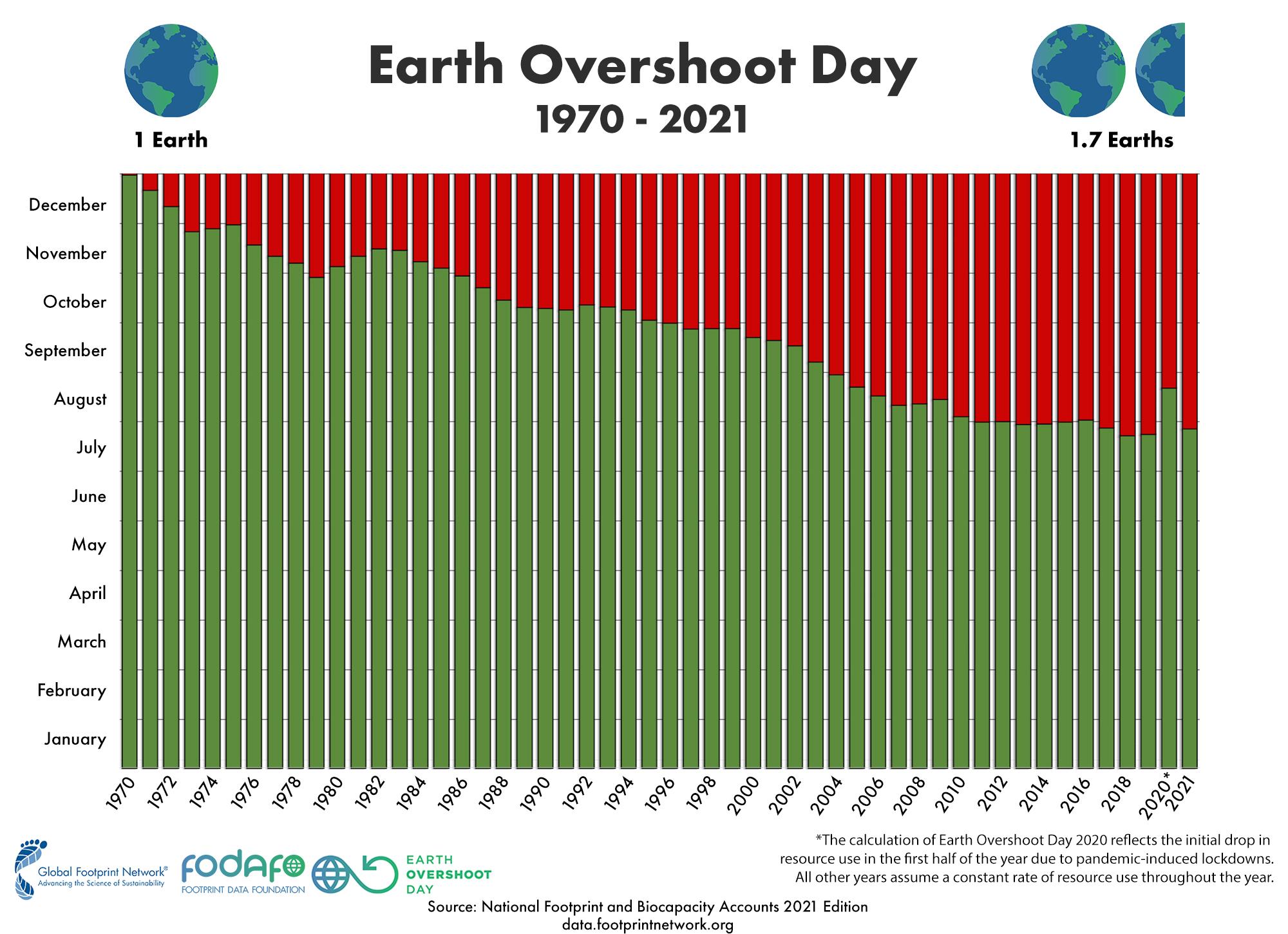 Eart Overshoot Day 1970 - 2021